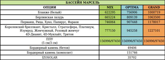 Композитный бассейн МАРСЕЛЬ NORDPOOL - фото 1