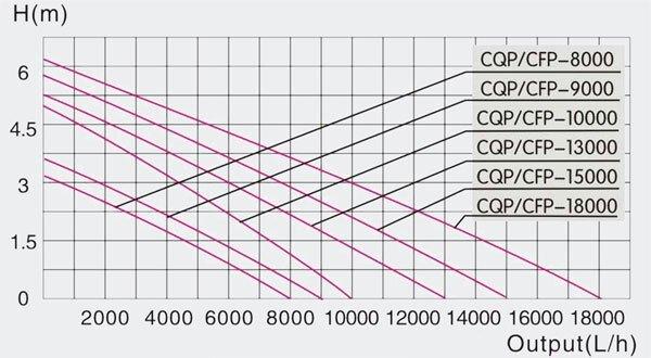Насосы для пруда серии CQP диаграмма