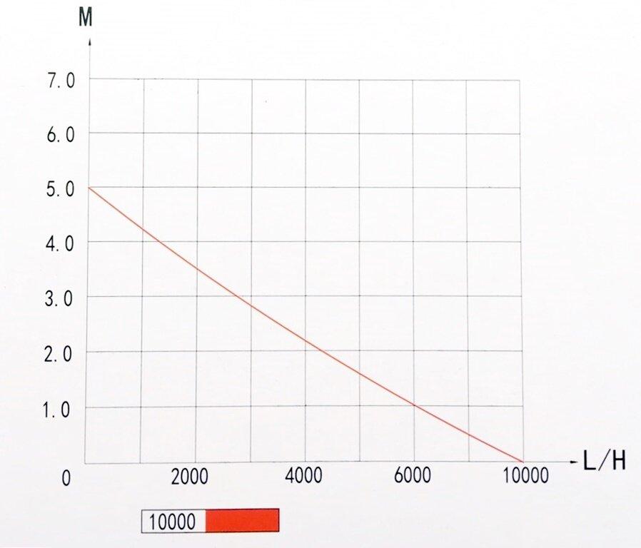 насос TSP 10000 Jebao график