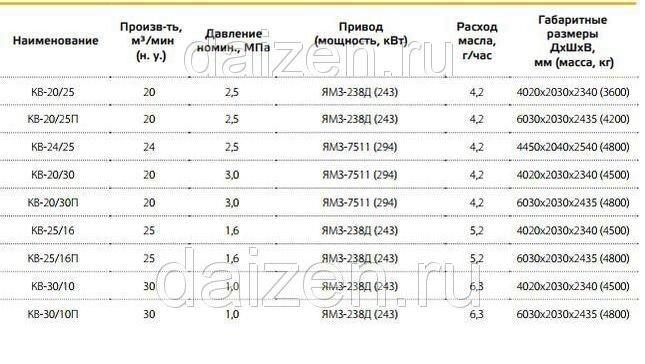 Винтовые компрессорные установки КВ-20/30, КВ-20/25, КВ-20/16, КВ-25/16, КВ-30/10 с приводом от дизельного двигателя - фото pic_cf5c8e7093d1ae4_1920x9000_1.jpg
