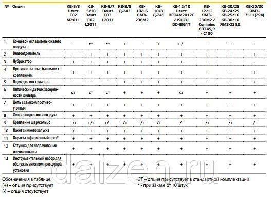 Винтовые компрессорные установки КВ-20/30, КВ-20/25, КВ-20/16, КВ-25/16, КВ-30/10 с приводом от дизельного двигателя - фото pic_b5c010fe87a6a42_1920x9000_1.jpg