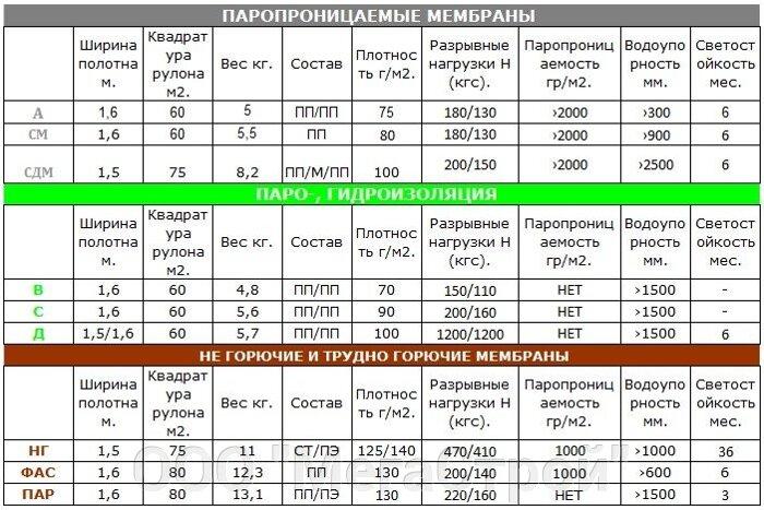 Изолтекс НГ (негорючая фасадная пленка), рулон-75м2 - фото 2