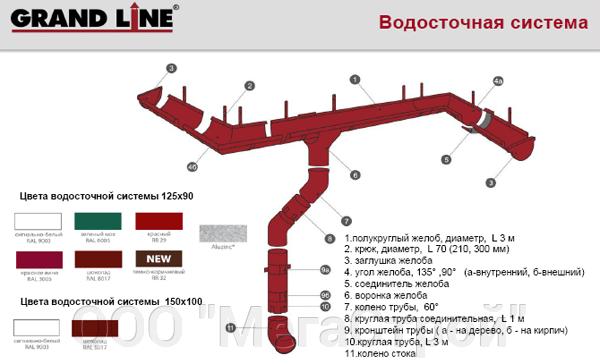Колено стока - фото Водосточная система