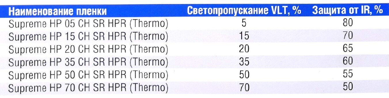 Тонировка черная UV Supreme HP CH SR HPR (Thermo) 1,52х30,5м - фото pic_52d534ae91356d2fd28fdb497006d7eb_1920x9000_1.jpg