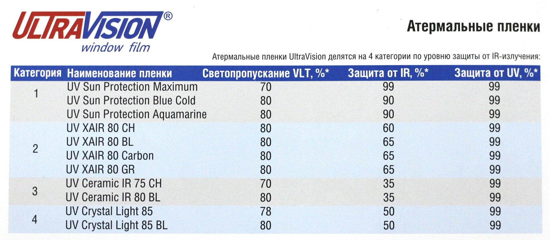 Атермальная пленка UV Crystal Light 85 1.52х30м - фото pic_e726ddc9618ca1839c50c0350f98e63f_1920x9000_1.jpg