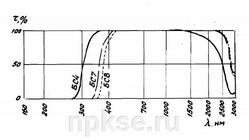 БС-8 Белое стекло