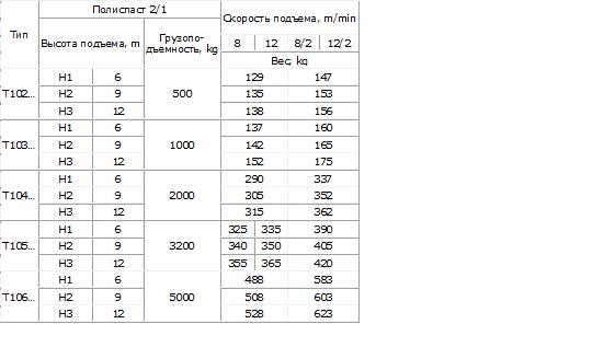 Болгарские электрические тали модели T10 - фото техн. харктер. Т10