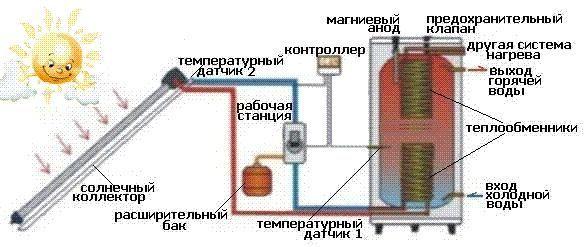Солнечная сплит-система - фото 1