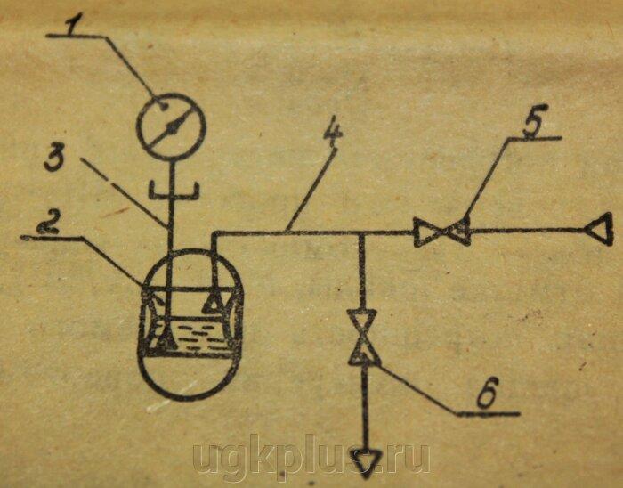 Заполнение упругого чувствительного элемента прибора жидкостью: 1-образцовый манометр; 2-сосуд с жидкостью; 3, 4- трубки; 5,6-вентили.