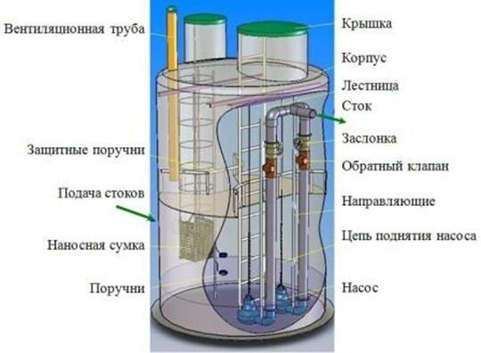 Канализационные насосные станции (КНС) - фото Канализационная насосная станция