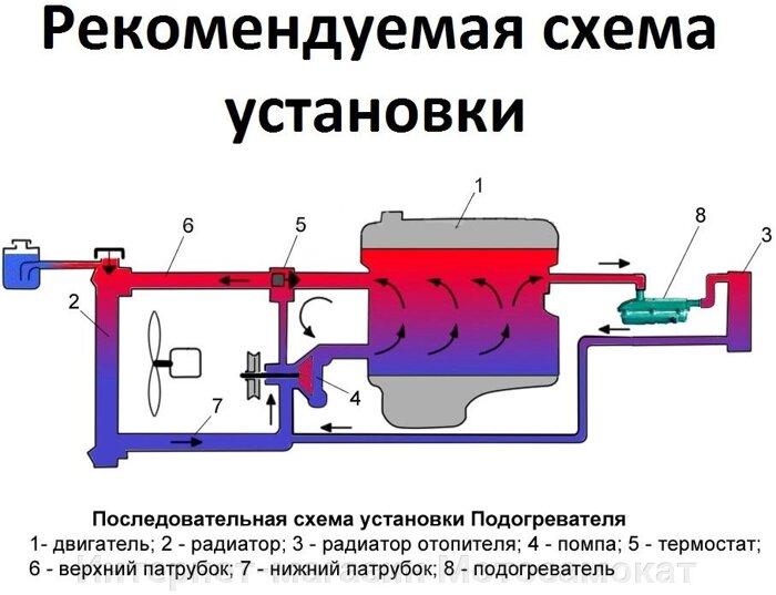 Предпусковые подогреватели двигателя ― удобное устройство для зимней эксплуатации автомобиля. Позволяет серьезно сократить износ мотора, ведь как известно, один холодный старт зимой равен 500 км. пробега по воздействию на двигатель.