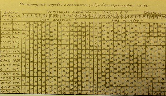 Манометры и вакуумметры деформационные образцовые с условными шкалами типов МО и ВО. - фото pic_b23579be033a939_700x3000_1.jpg