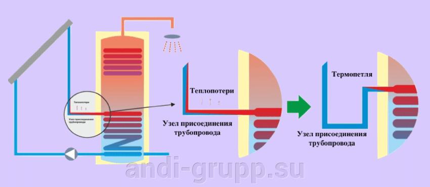 Термопетля в гелиосистеме