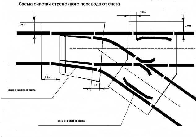 Системы пневмообдува стрелочных переводов - фото pic_501b0c75aa2606b_1920x9000_1.jpg