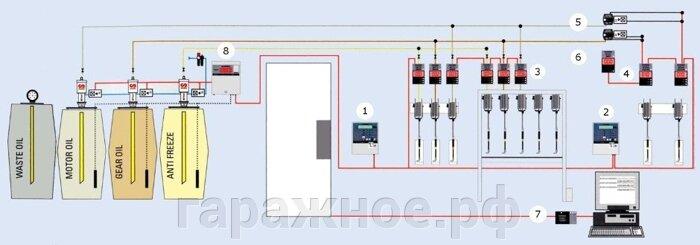 Централизованная система раздачи масла - фото 1