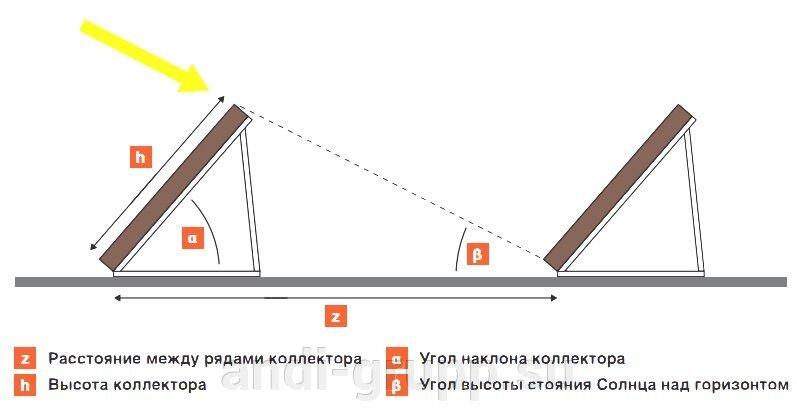 схема монтажа солнечного коллектора на плоской крыше