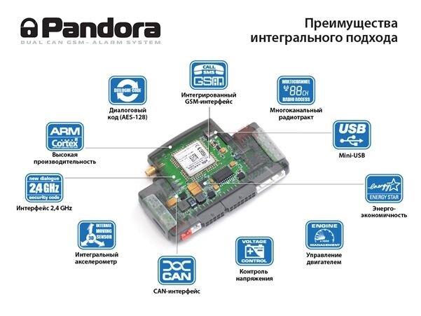 Функционал сигнализации Пандора / Pandora