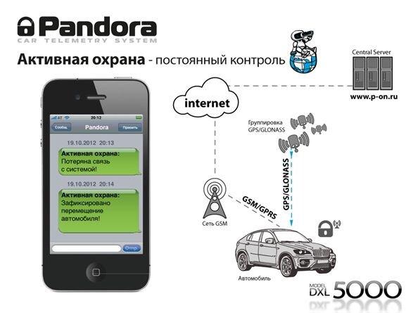 Активная охрана сигнализация Pandora / Пандора