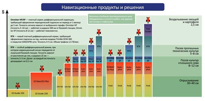 Системы точного земледелия TRIMBLE - фото Система точного земледелия в Крыму