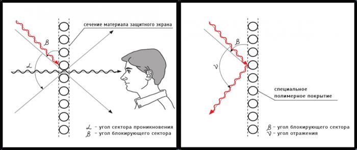 Сетки / шторки на стекла автомобиля - фото 3