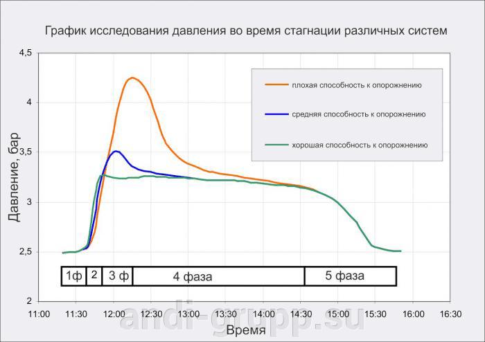 График зависимости давления в солнечных коллекторах
