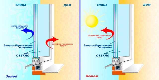 Стеклопакеты обычные , i стекло , solar, мультифункциональные, тонированные - фото энергосберегающее напыление на окна