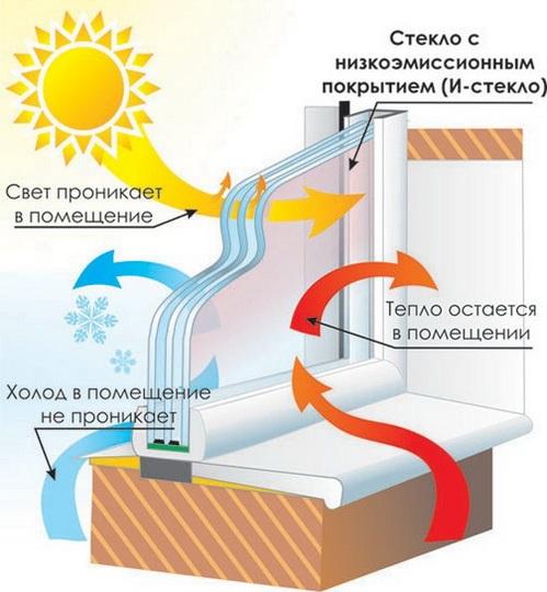 Стеклопакеты обычные , i стекло , solar, мультифункциональные, тонированные - фото энергосберегающие стеклопакеты характеристики