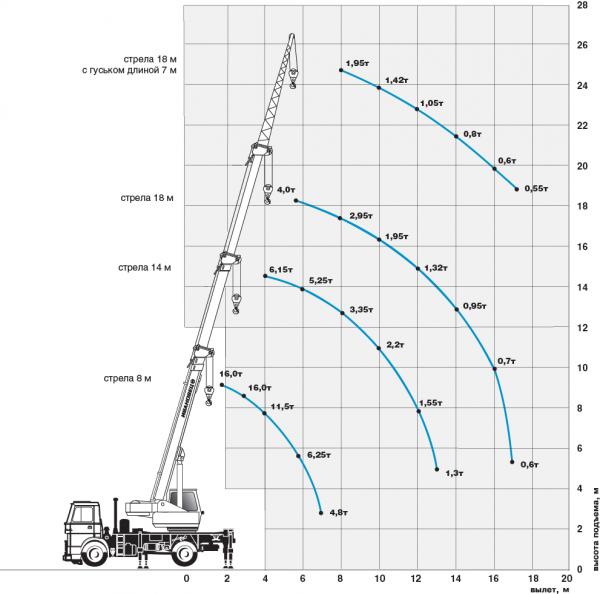Автокран Ивановец КС-35715 на базе МАЗ-5340 (4х2) - фото Graph_35715