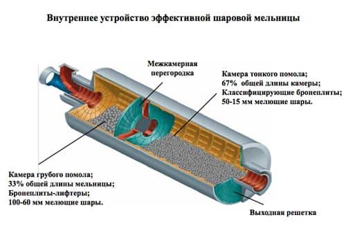 Шаровая мельница серии Ф - фото 1