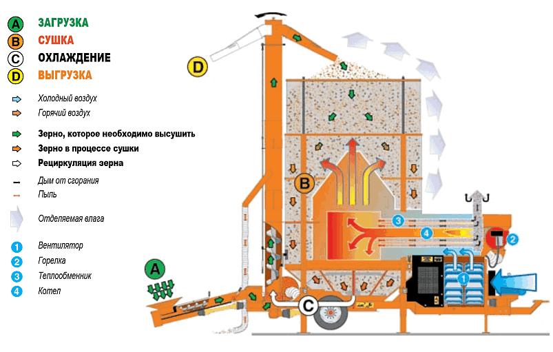 Мобильная зерносушилка HM-Y120 (12т/п) - фото 1