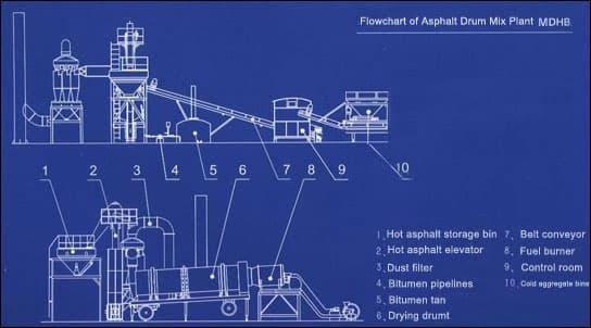Мобильные асфальтные заводы на колёсах MDHB (20-100 т/ч) - фото 3