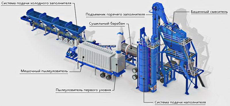 Мобильный асфальтобетонный завод YLB 800 (64т/ч) - фото 1
