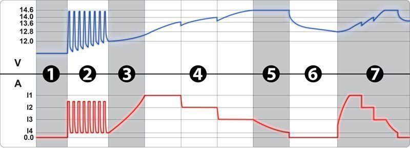 7 ступеней зарядки
