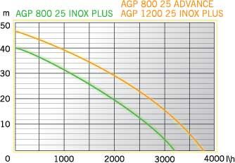 Aurora AGP 800-25 INOX PLUS Насосная станция - фото 1