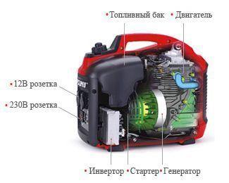 Бензиновый генератор TopSun TG1000i внутреннее строение