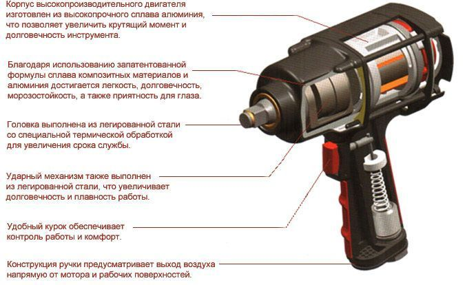 Пневмогайковерт Scorpio YU-1285TH Heavy Duty - фото Схема пневмогайковерта Scorpio вид сбоку