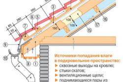 Вентиляционный выход для металлочерепицы: устройство, монтаж - фото Источники влажности крыши