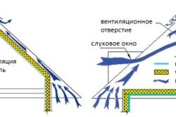 Вентиляционный выход для металлочерепицы: устройство, монтаж - фото Варианты вентиляции подкровельного пространствва