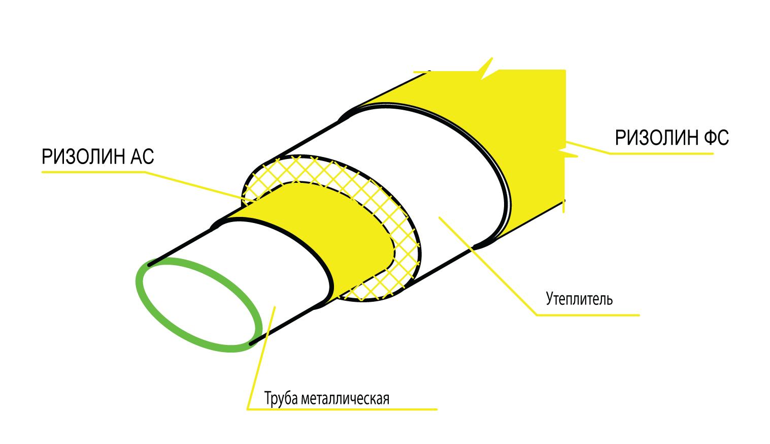Руководство по устройству и ремонту мягкой кровли из самоклеящегося рулонного гидроизоляционного и кровельного материала «Ризолин» - фото 21