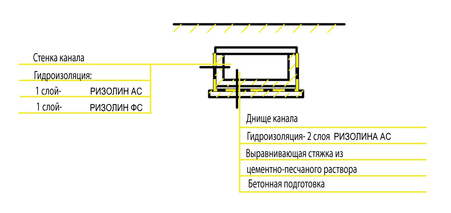 Руководство укладки - фото Гидроизоляция канала