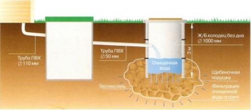 Переливные колодцы - септик почвенной очистки