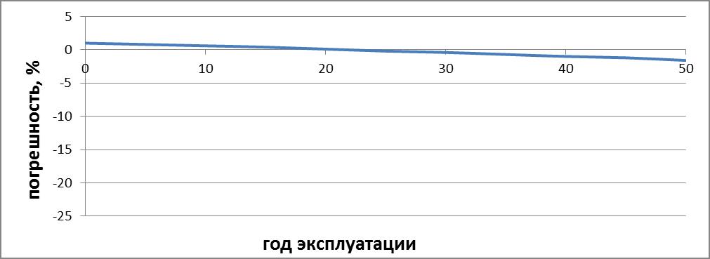 Диафрагменные счетчики группы Elster. Надежность конструкции и точность метода измерения - фото article_2_html_1af88f40.png