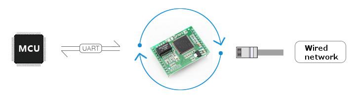 Три3-канальныхпоследовательныхпортадлямодуля Ethernet Поддержка уровня TTL Поддержка веб-конфигурации DHCP USR-TCP2 - фото 1