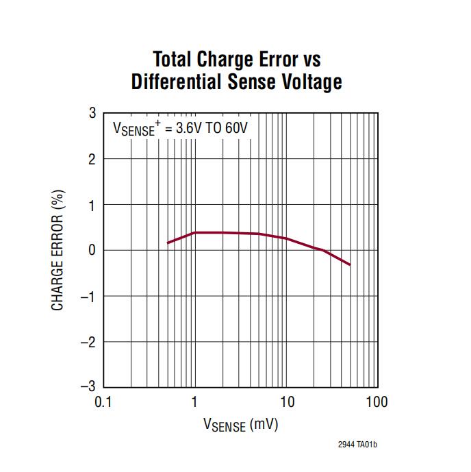 3шт CJMCU-294 LTC2944 Батарея Модуль измерения температуры 60 В измеритель напряжения и тока - фото 2