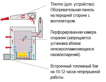 AT 306 Thermobile печь на отработанном масле Полуавтоматическая с дымоходом - фото 5e69e342ecf08908184541137bca1492.jpg