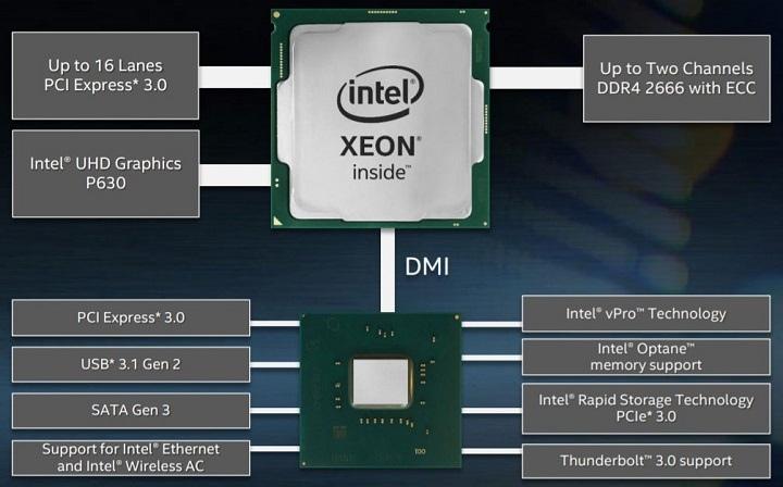 Intel представила 10 новых процессоров Xeon на Coffee Lake - фото OxDS-7Pc9WY.jpg
