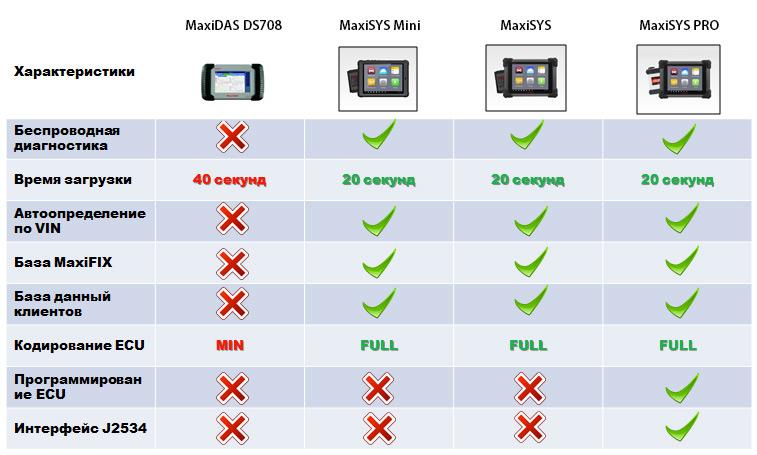 Autel MaxiSYS - Профессиональный мультимарочный автосканер