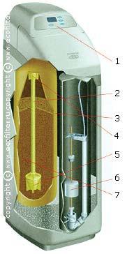 Умягчитель Ecowater ESM 25CE+ - фото alt text