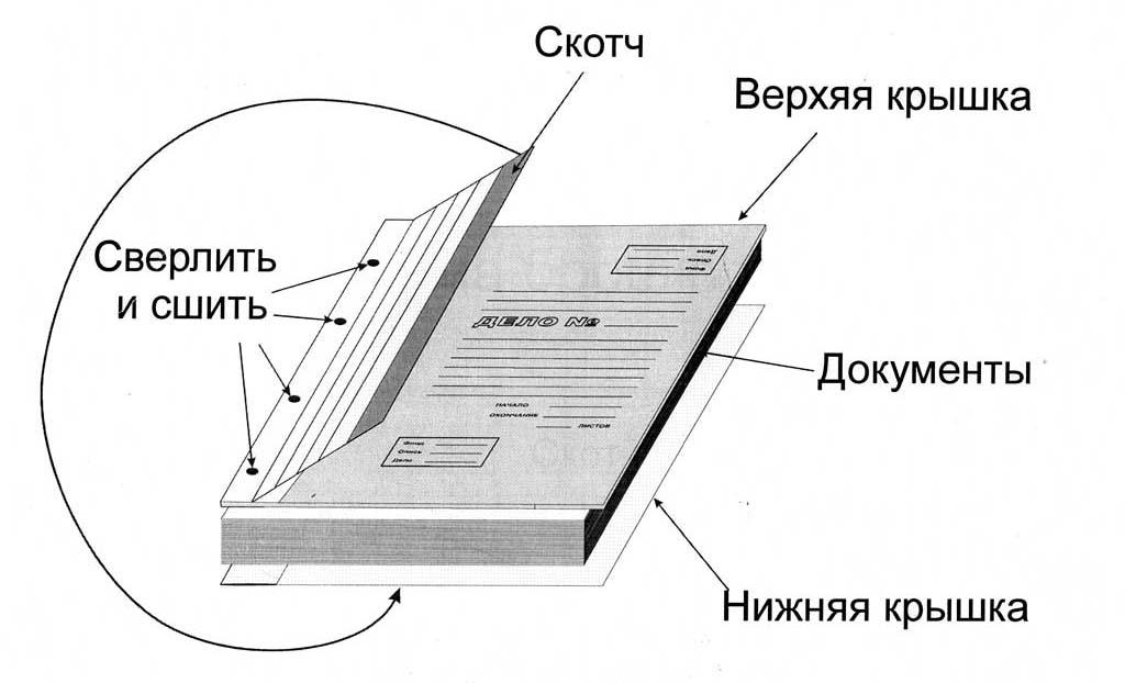 Папки для прошивки документов в твердую обложку - фото архивная папка