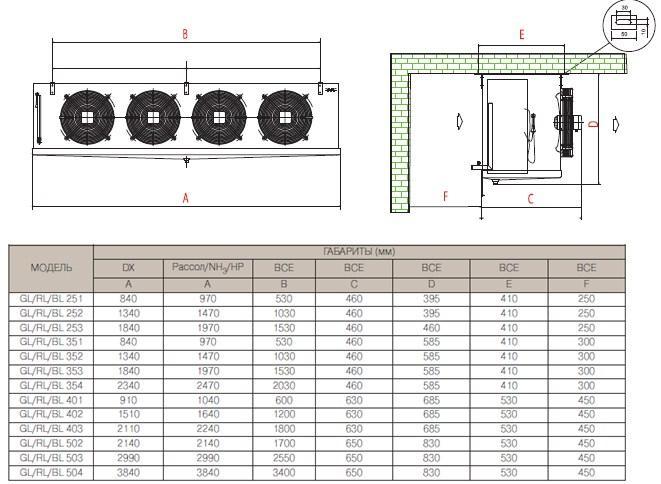 Чертеж и габаритные размеры воздухоохладителей AlfaCubic серий GL/BL/RL с четырьмя вентиляторами